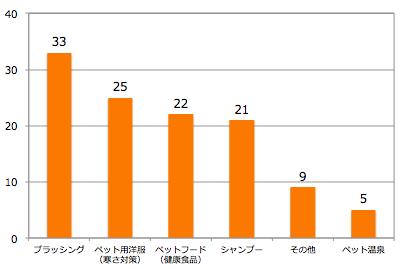 04_グラフ_ペットケアの利用状況